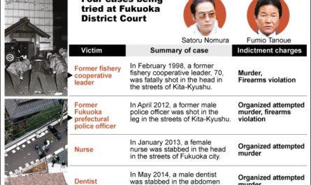 Kelompok Yakuza Ramaikan Surat Kabar Dengan Kasus Pembunuhan
